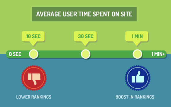 Average Time Spent on Page